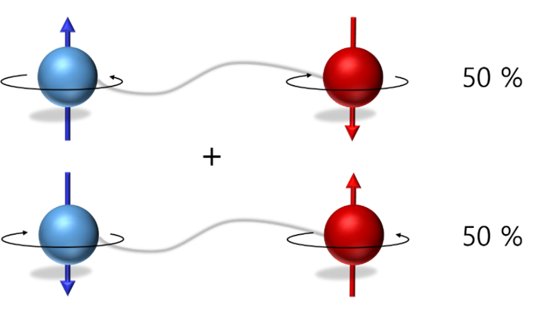 Figure 1. EPR pairs where spins are in two states: up-down (50%) and down-up (50%). If the left spin measures up, the right spins down in an instant, no matter how far it is apart. Because the two spin states are not independent of each other, they are said to be in an entangled state.