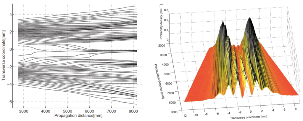 Figure 2. Average trajectories of groups of photons passing through a double-slit (left) and the probability distribution of photons found in the space between the slit and the screen. Not the trajectories of single photons. A weak measurement, which extracts some information about photons so that they can reach the screen without losing all of their quantum properties.